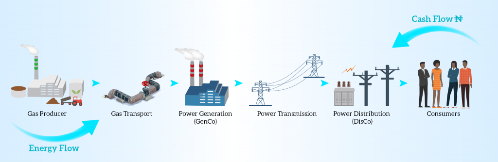 Building Power Plants in a Regulated Price Regime - Chukwueloka Umeh - Nestoil - Century Power